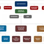 แผนภูมิเพื่อการพัฒนาองค์กร